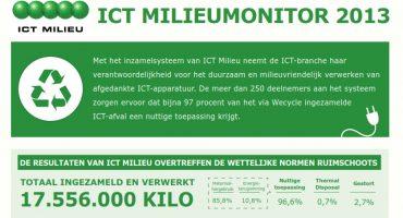 ICT Milieumonitor: 31 miljoen kilo ICT-afval ingezameld in 2012
