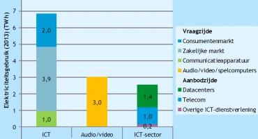 Daling verwacht van energieverbruik ICT