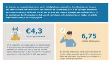 De staat van telecom: telecombedrijven investeren opnieuw meer dan 4 miljard in beste infrastructuur van Europa