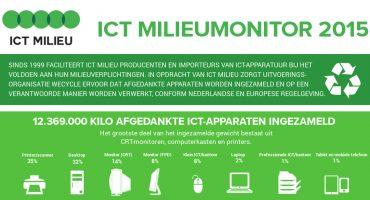 ICT Milieu recyclet ruim 12 miljoen kilo ICT-afval in 2015