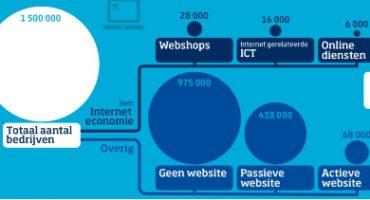 Nederland ICT: CBS-onderzoek interneteconomie onderstreept impact digitalisering