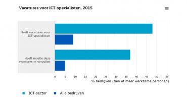 ICT-sector: economische motor met de handrem erop