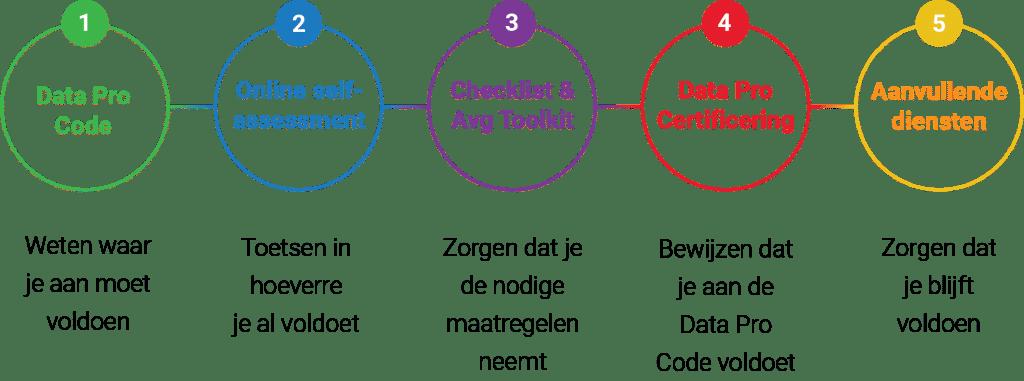 Stappenplan Data Pro