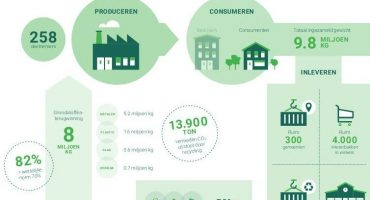 ICT Milieumonitor: 9,8 miljoen kilo gerecycled ICT-afval in 2017