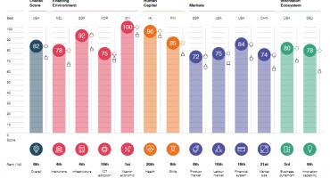 Nederland daalt op WEF ranglijst, wat zegt dat over ons innovatiebeleid?