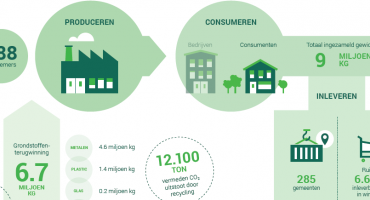 ICT Milieumonitor: in 2018 ruim 12 kton CO2-uitstoot vermeden door recycling