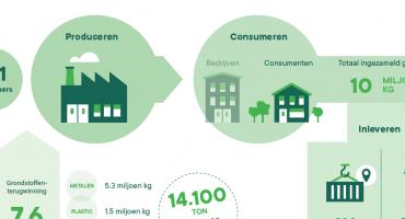 ICT Milieumonitor: Inzameling ICT-afval stijgt met 11% tot 10 miljoen kilo