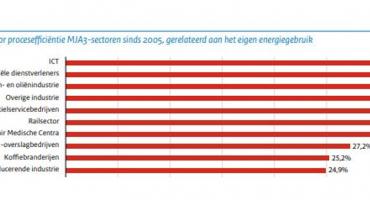 ICT en energie: hoe staan we ervoor?