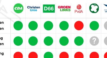 Partijprogramma's missen visie op rol overheid bij digitalisering